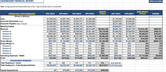 Financial Performance Dashboard Report