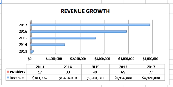 REVENUE PERFORMANCE GRAPHS