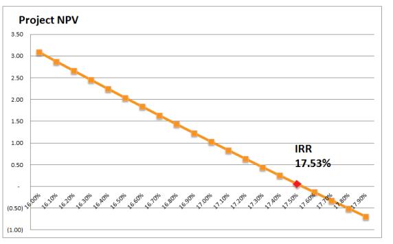 Screenshot-4_NPV-chart-at-various-discount-rates